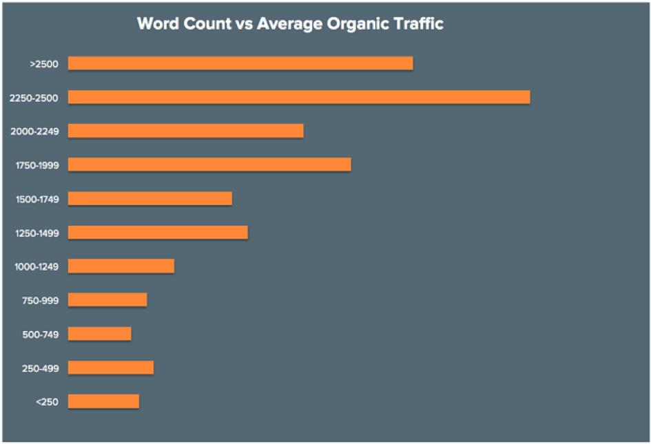 Studie zu der Frage wie viele Wörter sollte ein SEO Text haben