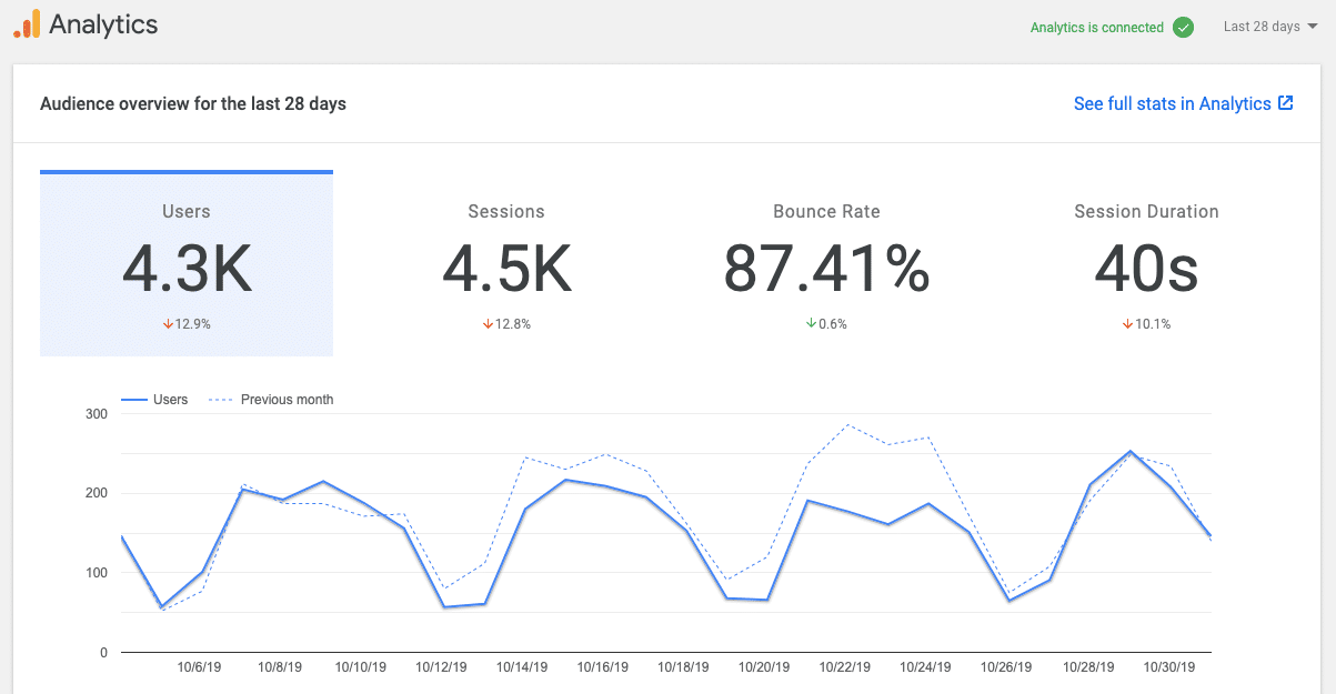 Site Kit Tab Analytics