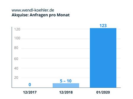 Infografik-WK_Anfragen pro