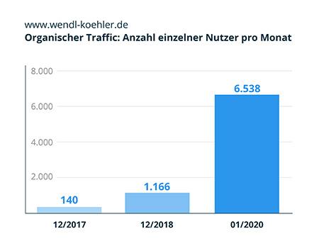 Infografik-WK_Anzahl Nutzer pro Monat
