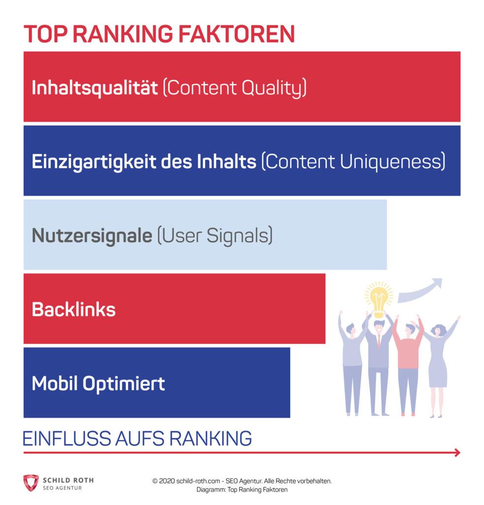 Top Ranking Faktoren